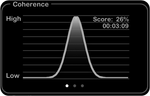 Heart Rate Plus: The Coherence with Breath
